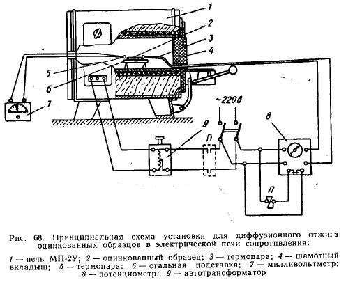 Схема управления электрических печей сопротивления