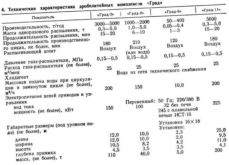 Металлические гранулы и методы