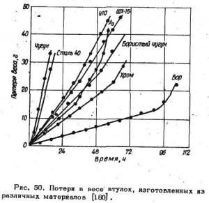 Износостойкость борированной стали