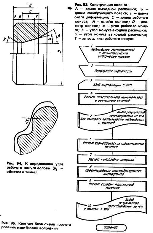 Проектирование калибровок