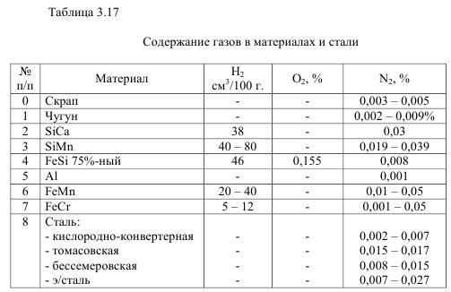 Источники попадания водорода в металл при выплавке