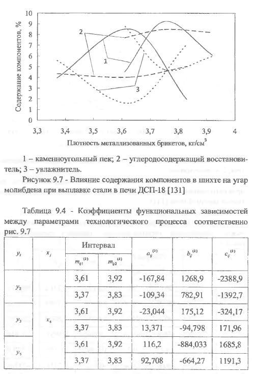 параметров производства