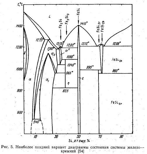 Система железо - кремний