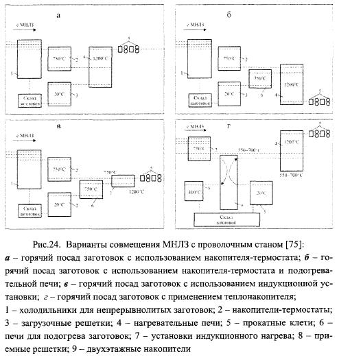 В схеме а заготовки с МНЛЗ