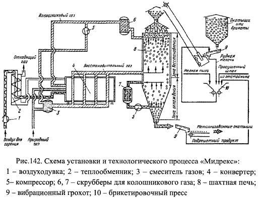 макси- и мини-заводов