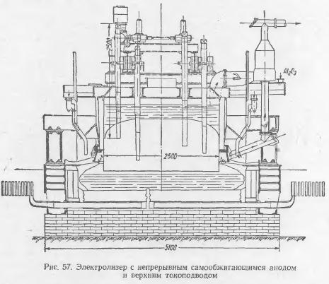 конструкции электролизеров