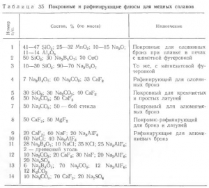 Получение расплава сульфидов меди и железа