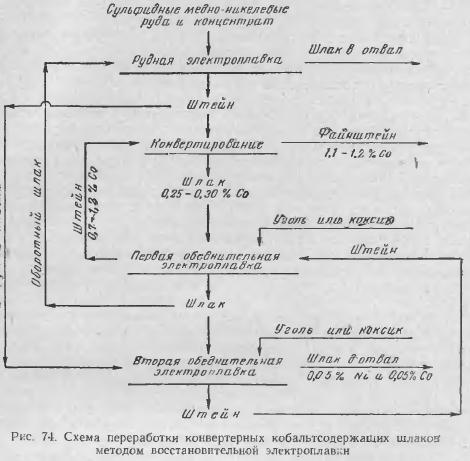 Распределение никеля, меди