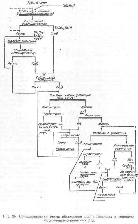 Схемы обогащения медно-цинковых руд