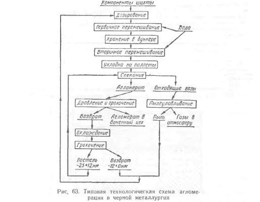 Технологические схемы
