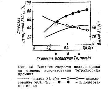 Глубокая очистка тетрахлорида кремния методом ректификации