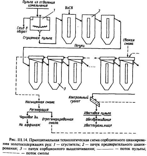 Схема получения серебра